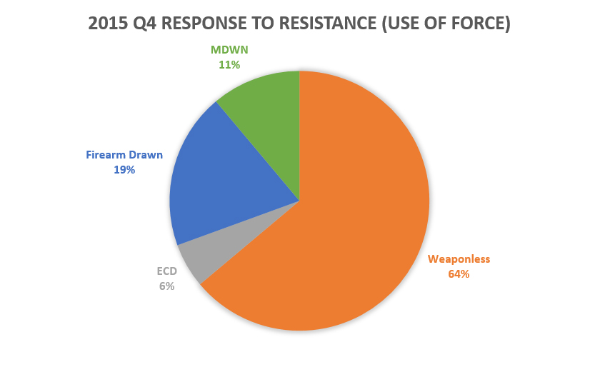 Chart 2: 2015 Q4 response to resistance (Use of Force)