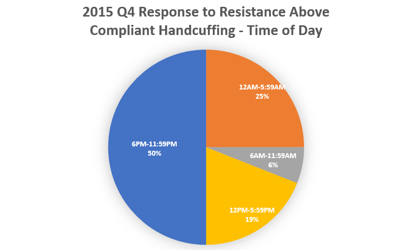CHart 3: 2015 Q4 response to resistance aove compliant handcuffing by time of day